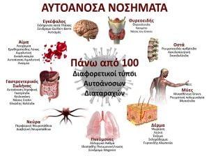 autoanosa nosimata 100 diaforetikoi typoi 1