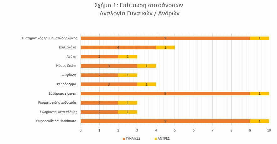 sxima1 ereuna elde diatrofi autoanosa okt19 4