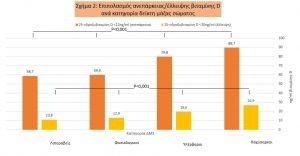 sxima2 ereuna elde diatrofi autoanosa okt19 1