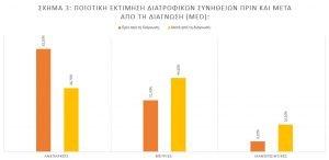 sxima3 ereuna elde diatrofi autoanosa okt19 2