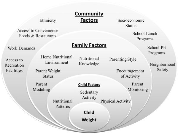 παιδοδιατροφολογική μονάδα σχημα1
