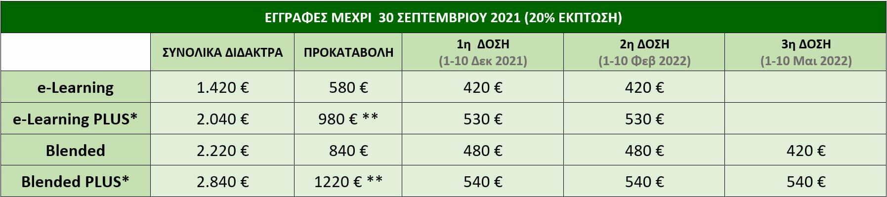 pinakas didaktrwn sports nutrition plus 2021 e1633090542658