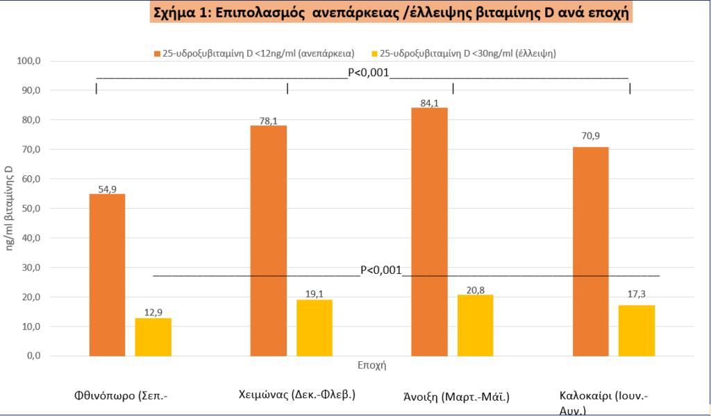aneparkeia elleipsi vitamin d elliniko plithismo sxima1