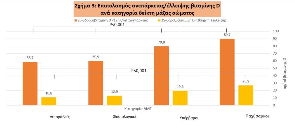 aneparkeia elleipsi vitamin d elliniko plithismo sxima3